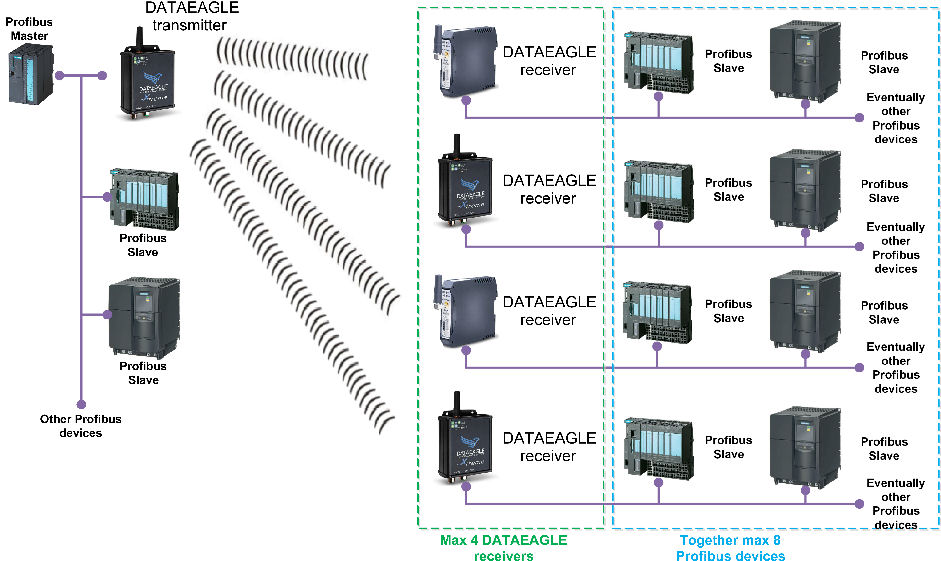 Wireless network topology - DATAEAGLE Profibus – one transmitter, more receivers