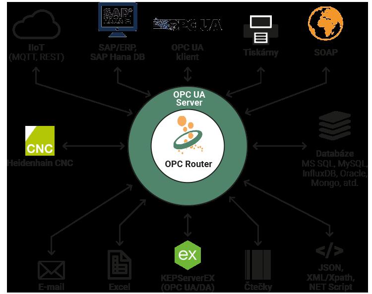 Schéma plug-inů k OPC Routeru | FOXON