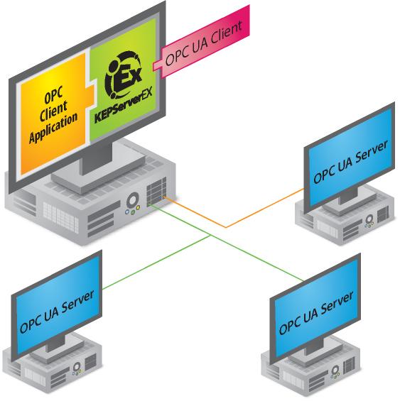OPC UA klient / server model