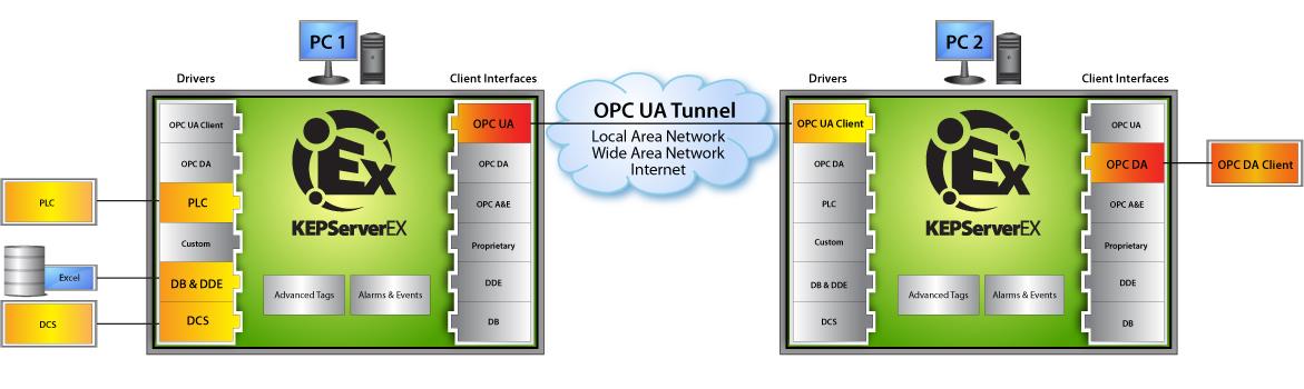 OPC Tunneling – bezpečný OPC UA tunel
