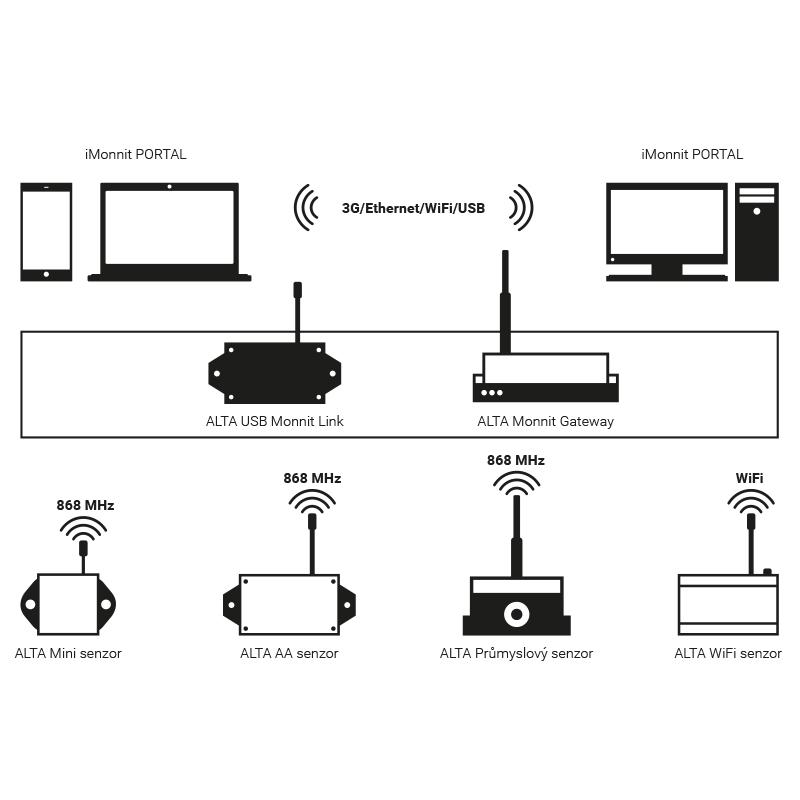 Bezdrátové IoT senzory, iMonnit portál, sběr dat, FOXON