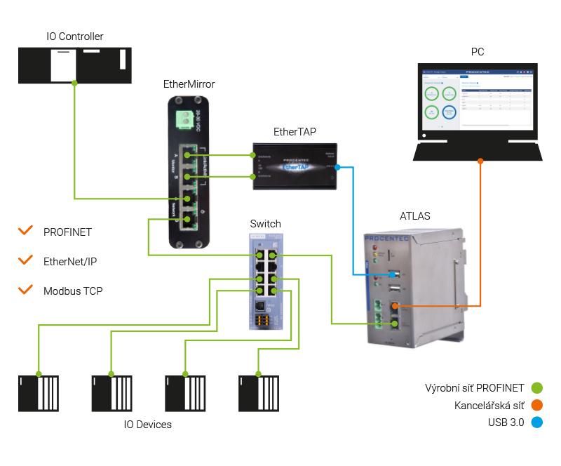 Schéma zapojení EtherMirroru v síti