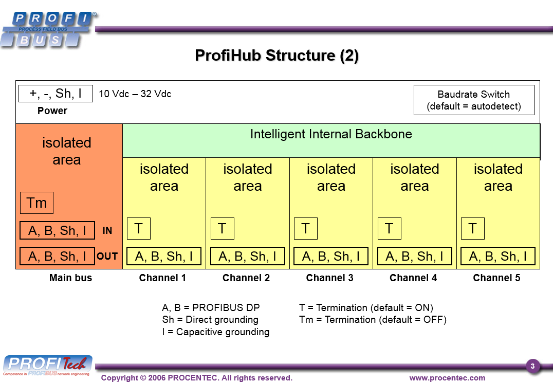 ProfiHub A5 prezentace